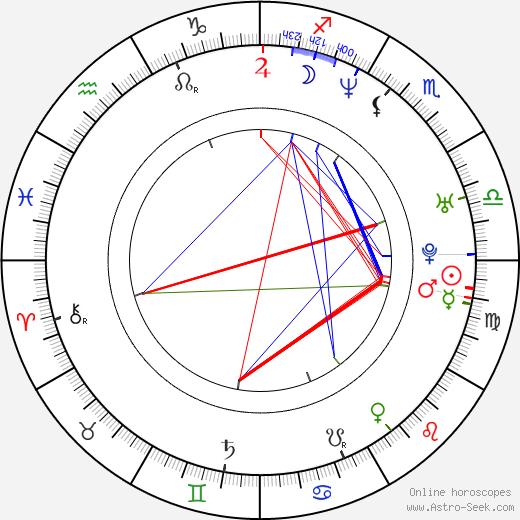 Kenta Fukasaku astro natal birth chart, Kenta Fukasaku horoscope, astrology