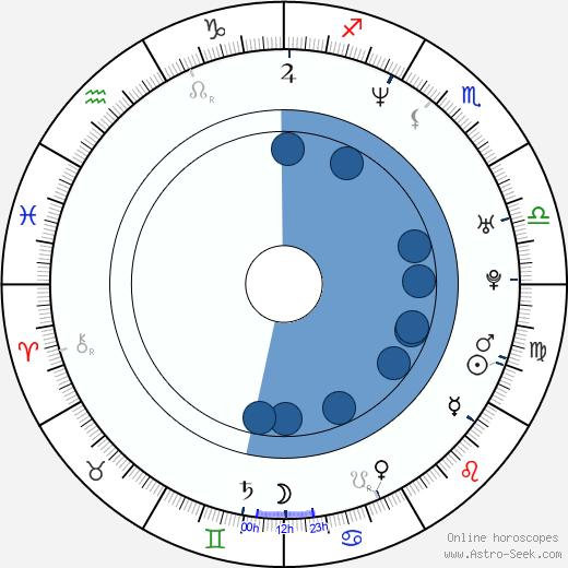 Kôbun Shizuno wikipedia, horoscope, astrology, instagram