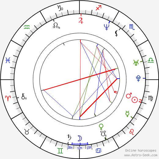 Kôbun Shizuno astro natal birth chart, Kôbun Shizuno horoscope, astrology