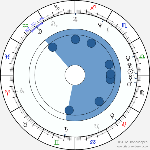 Kristoffer Joner wikipedia, horoscope, astrology, instagram