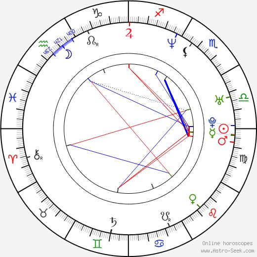 Kristoffer Joner birth chart, Kristoffer Joner astro natal horoscope, astrology