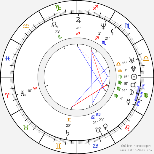 Luis Gerónimo Abreu birth chart, biography, wikipedia 2019, 2020