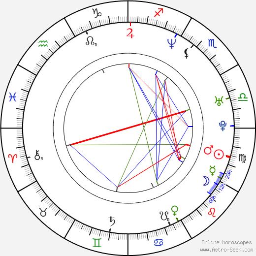 Mait Malmsten astro natal birth chart, Mait Malmsten horoscope, astrology