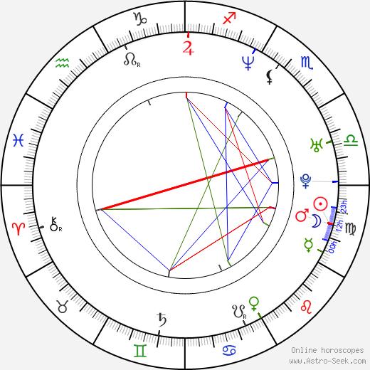 Mark Weiler tema natale, oroscopo, Mark Weiler oroscopi gratuiti, astrologia