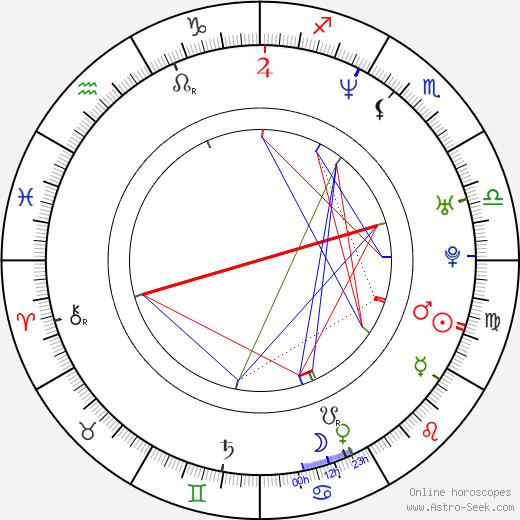 Martin Straka birth chart, Martin Straka astro natal horoscope, astrology
