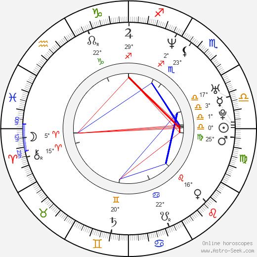 Mateo Gil birth chart, biography, wikipedia 2019, 2020