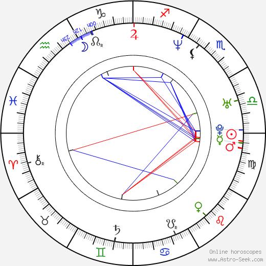 Майкл Лэндис Michael Landes день рождения гороскоп, Michael Landes Натальная карта онлайн