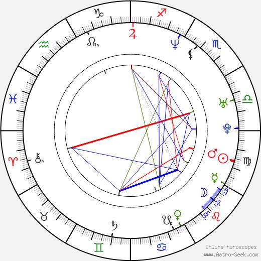 Michael McLafferty birth chart, Michael McLafferty astro natal horoscope, astrology