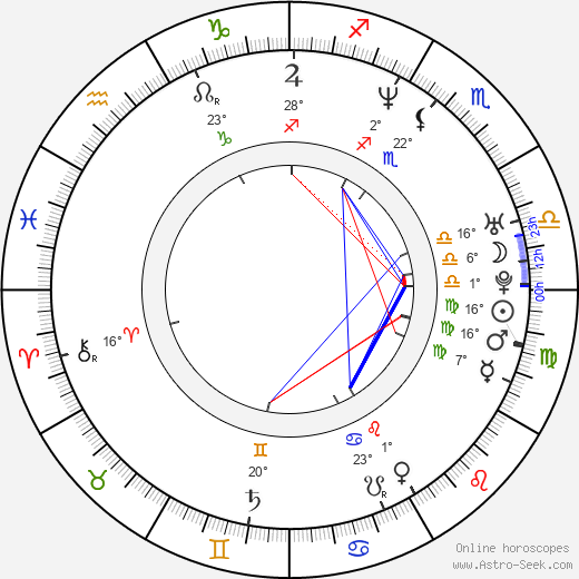 Michal Wisniewski birth chart, biography, wikipedia 2019, 2020