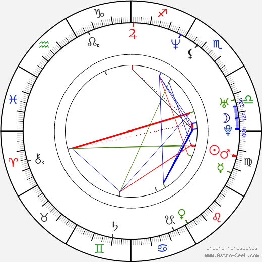 Michal Wisniewski birth chart, Michal Wisniewski astro natal horoscope, astrology