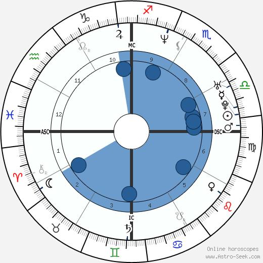 Natacha Canoletti wikipedia, horoscope, astrology, instagram