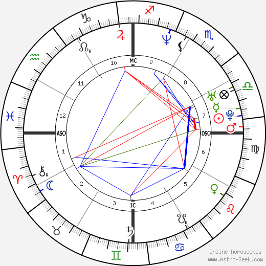 Natacha Canoletti день рождения гороскоп, Natacha Canoletti Натальная карта онлайн