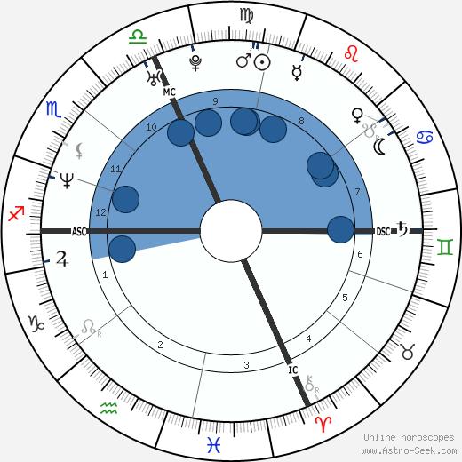 Natalia Estrada wikipedia, horoscope, astrology, instagram