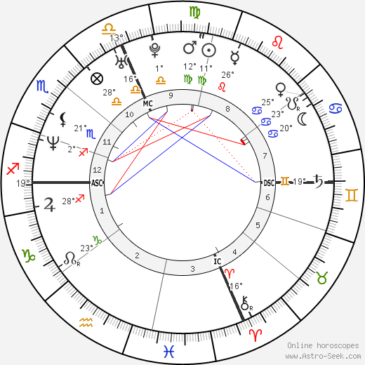 Natalia Estrada birth chart, biography, wikipedia 2020, 2021