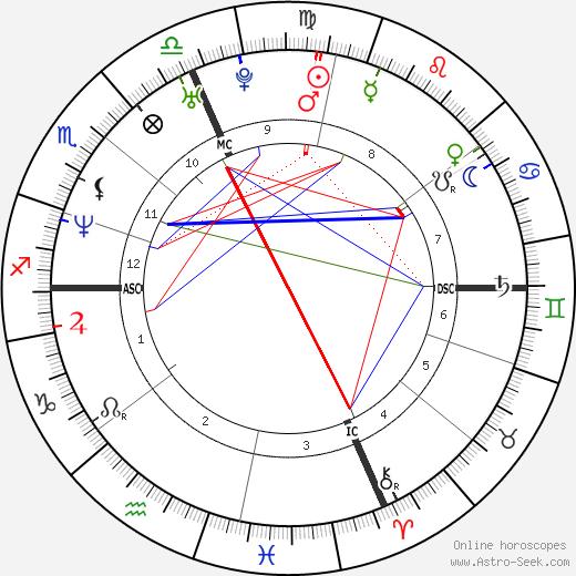 Natalia Estrada birth chart, Natalia Estrada astro natal horoscope, astrology