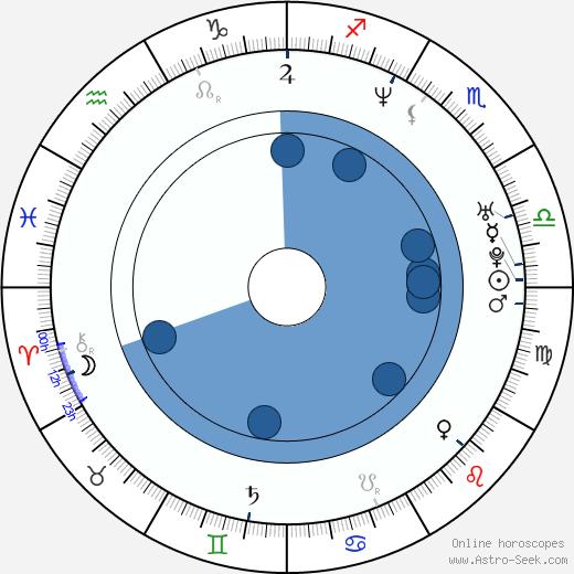 Pablo Rago wikipedia, horoscope, astrology, instagram