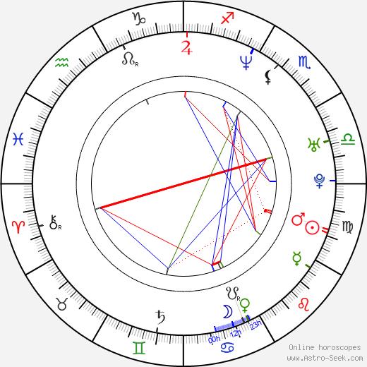 Pavel Polak birth chart, Pavel Polak astro natal horoscope, astrology
