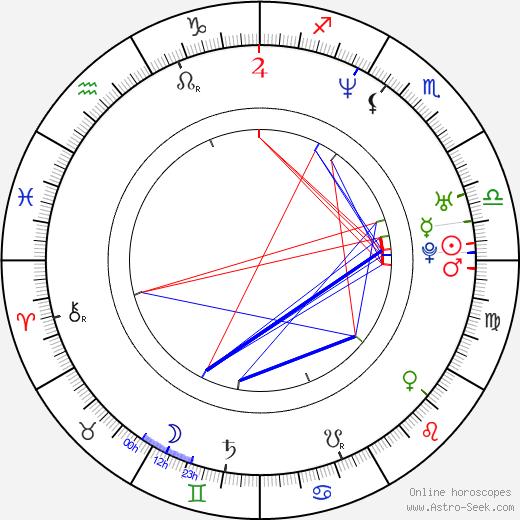 Phoebe Price birth chart, Phoebe Price astro natal horoscope, astrology