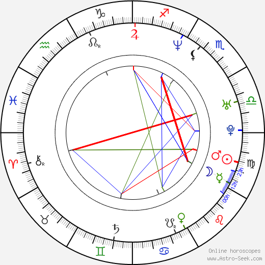 Родриго Абед Rodrigo Abed день рождения гороскоп, Rodrigo Abed Натальная карта онлайн
