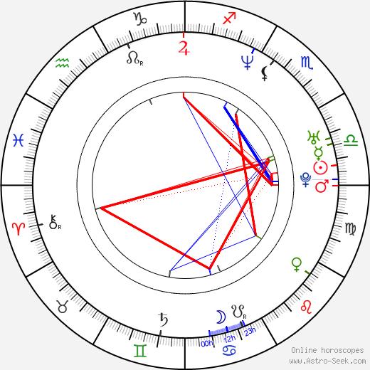 Rowdy Stovall astro natal birth chart, Rowdy Stovall horoscope, astrology
