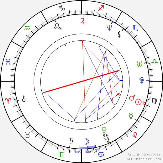 Sergej Trifunović birth chart, Sergej Trifunović astro natal horoscope, astrology