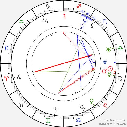 Shidô Nakamura astro natal birth chart, Shidô Nakamura horoscope, astrology