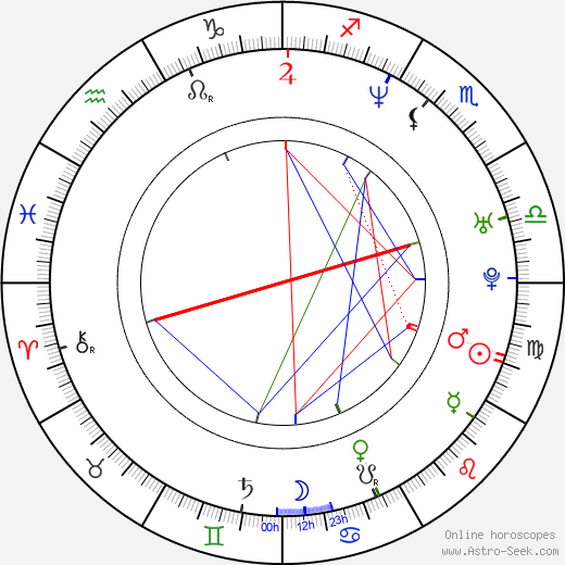 Sonam birth chart, Sonam astro natal horoscope, astrology