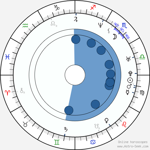 Stephen van Haestregt wikipedia, horoscope, astrology, instagram