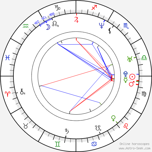 Tike Kerby birth chart, Tike Kerby astro natal horoscope, astrology
