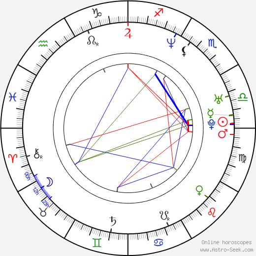 Troy Yorke birth chart, Troy Yorke astro natal horoscope, astrology