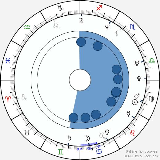 Vincent De Paul wikipedia, horoscope, astrology, instagram