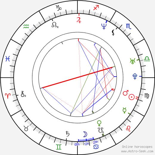 Vincent De Paul birth chart, Vincent De Paul astro natal horoscope, astrology