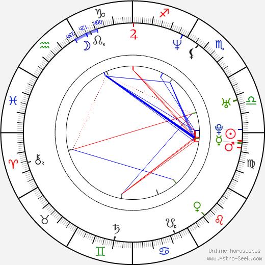 Vincenzo Marra birth chart, Vincenzo Marra astro natal horoscope, astrology