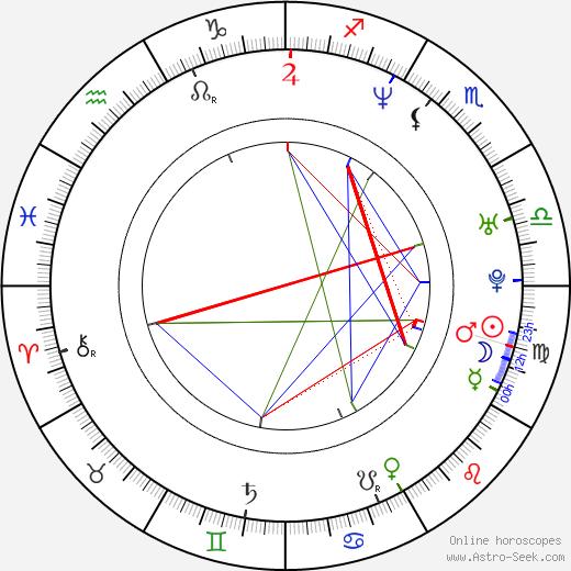 Vratislav Kolomazník birth chart, Vratislav Kolomazník astro natal horoscope, astrology