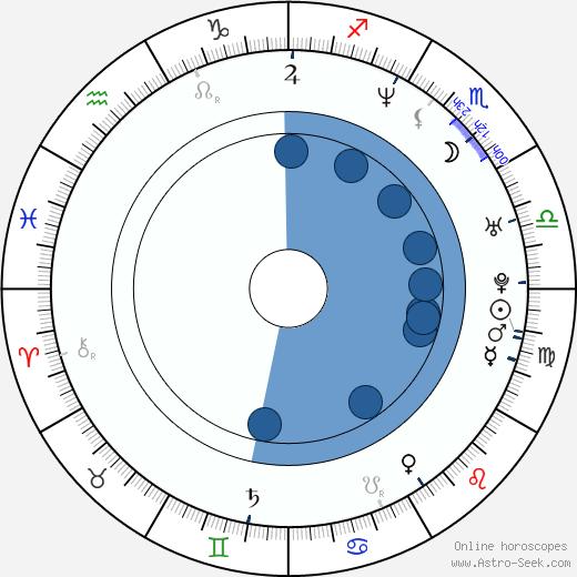 Yoon-tae Kim wikipedia, horoscope, astrology, instagram