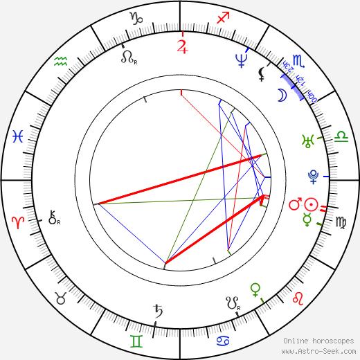 Yoon-tae Kim astro natal birth chart, Yoon-tae Kim horoscope, astrology