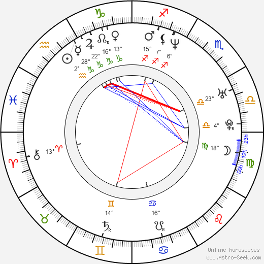 Abi Tucker birth chart, biography, wikipedia 2019, 2020
