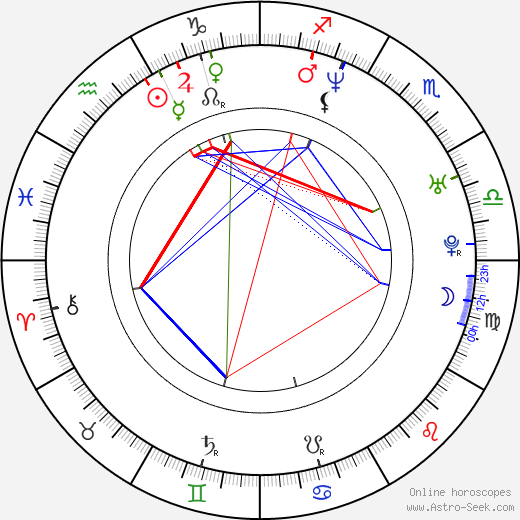 Abi Tucker astro natal birth chart, Abi Tucker horoscope, astrology