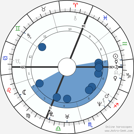 Benjamin Biolay wikipedia, horoscope, astrology, instagram