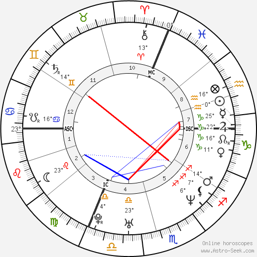 Benjamin Biolay birth chart, biography, wikipedia 2018, 2019