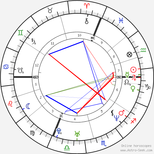 Benjamin Biolay astro natal birth chart, Benjamin Biolay horoscope, astrology