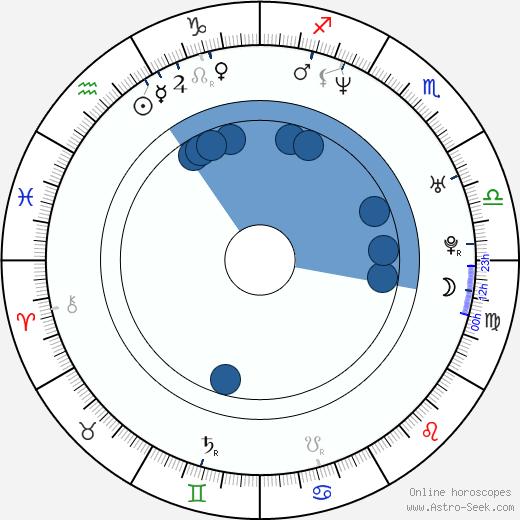 Chad Nell wikipedia, horoscope, astrology, instagram