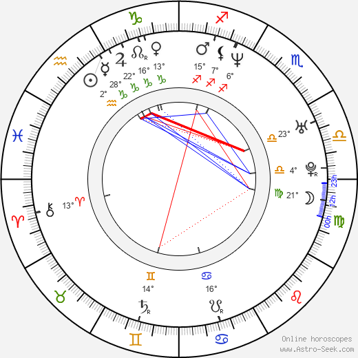 Chad Nell birth chart, biography, wikipedia 2019, 2020