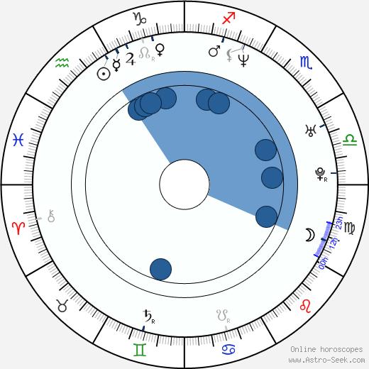 Chris Kilmore wikipedia, horoscope, astrology, instagram