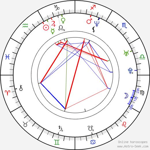 Chris Kilmore birth chart, Chris Kilmore astro natal horoscope, astrology