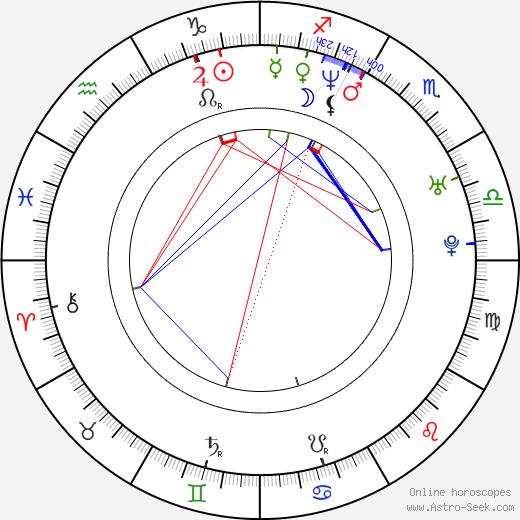 Christian McKay birth chart, Christian McKay astro natal horoscope, astrology
