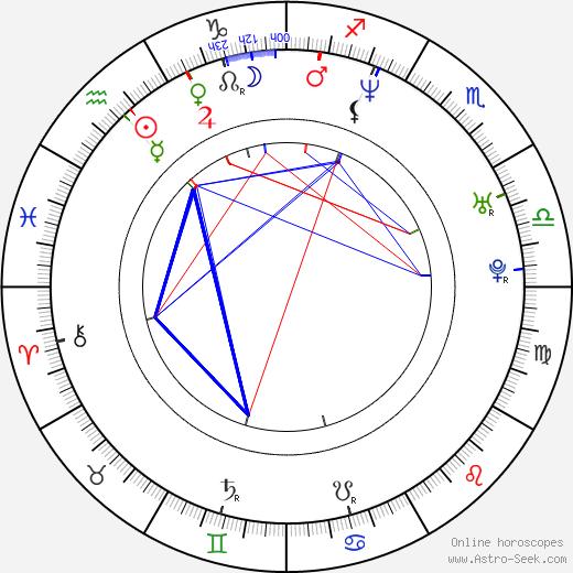 Christian Simpson день рождения гороскоп, Christian Simpson Натальная карта онлайн