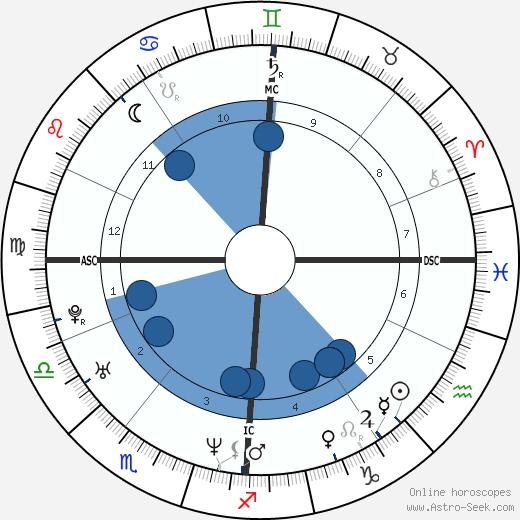 Crispian Mills wikipedia, horoscope, astrology, instagram