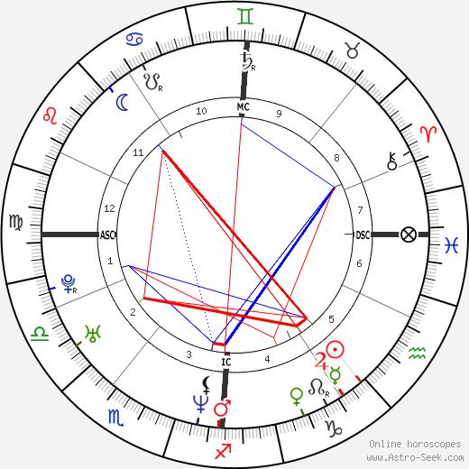 Crispian Mills tema natale, oroscopo, Crispian Mills oroscopi gratuiti, astrologia