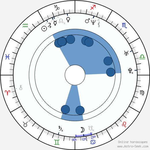 Cuauhtémoc Blanco wikipedia, horoscope, astrology, instagram